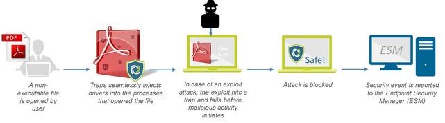 Palo Alto Networks TRAPS